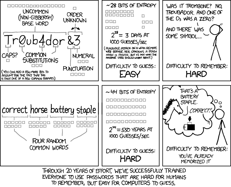 corporate identity management: xkcd Password Strength